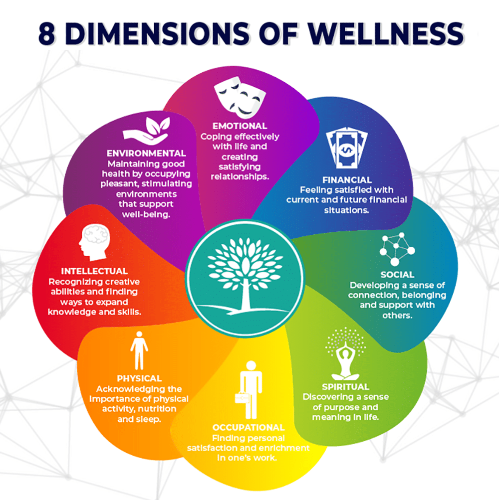 8 pillars of wellness